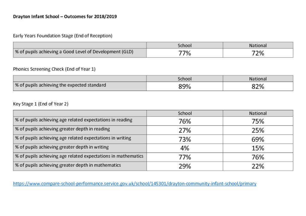 thumbnail of Performance Tables 2018-2019